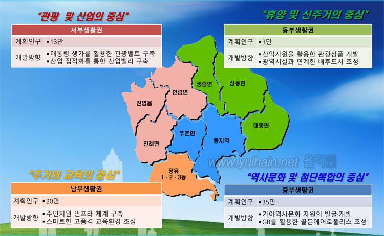2035년 김해도시기본계획(안) 생활권.개발방향